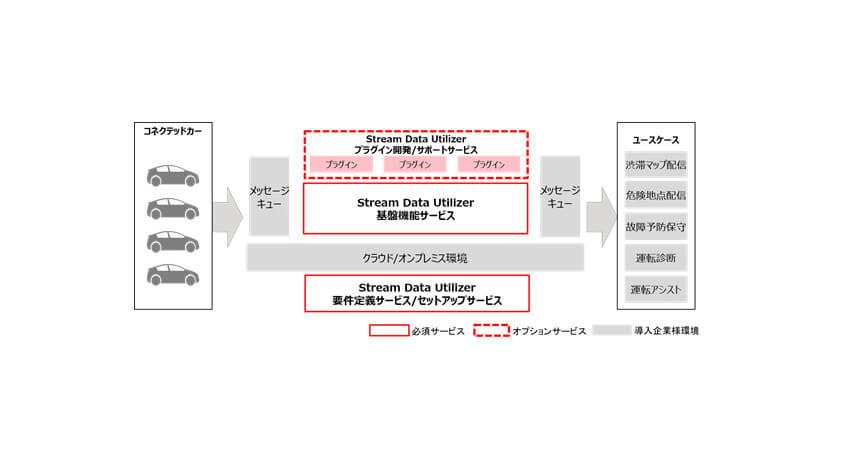 富士通、自動車ビッグデータの分析を支援するストリームデータ処理基盤「Stream Data Utilizer」を提供開始