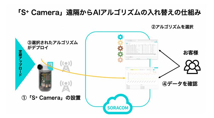 ソラコム、エッジ処理カメラ「S+ Camera Basic」AIパートナーとの協業で用途別アルゴリズムを提供開始