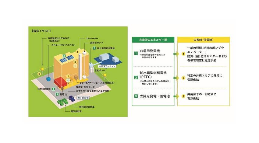 日立、HARUMI FLAGのスマートシティ化に向けてAIによる電力需要予測機能搭載のAEMSを導入