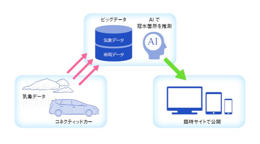 ウェザーニューズとトヨタ、コネクテッドカー情報をAI解析して道路冠水をリアルタイムに検知する実証実験を開始