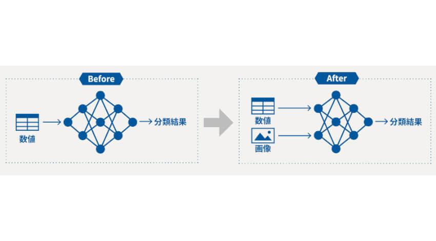 グルーヴノーツ、クラウドサービスにおいて複数のデータを組み合わせて深層学習を行う「マルチモーダルAI機能」を開発