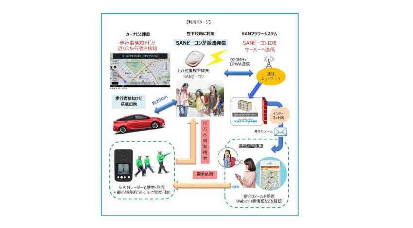 加藤電機、SANシステムとカーナビを活用して運転者に通知する「歩行者検知ナビ」の実証実験を開始