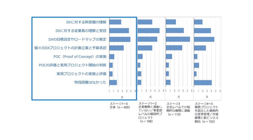 IDC、DXに取り組む企業の2割で推進意欲が減退している原因はデジタルの価値を全員で共有できていないことだと発表