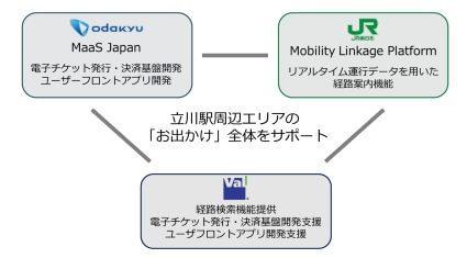 小田急電鉄・JR東日本・ヴァル研究所、立川エリアでMaaSの実証実験を実施