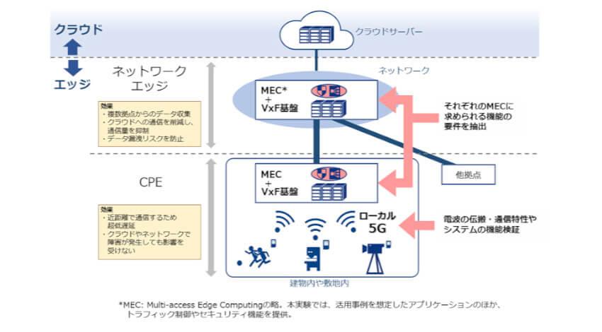 NTT Com、多段エッジコンピューティングを組み合わせたローカル5Gの実証実験を開始