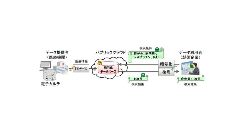 富士通研究所が秘匿検索技術を強化、暗号化した機密情報の類推を防止する技術を開発