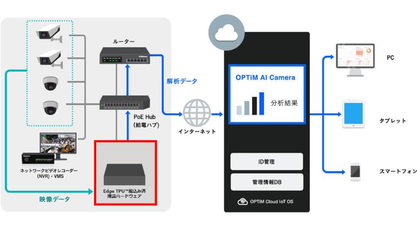 オプティム、エッジコンピューティングデバイス「OPTiM Edge」シリーズに新モデルを追加