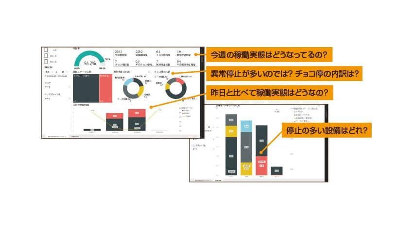 日立ソリューションズ東日本、IoT・データ分析活用の製造業向けソリューション「WellLine」提供開始