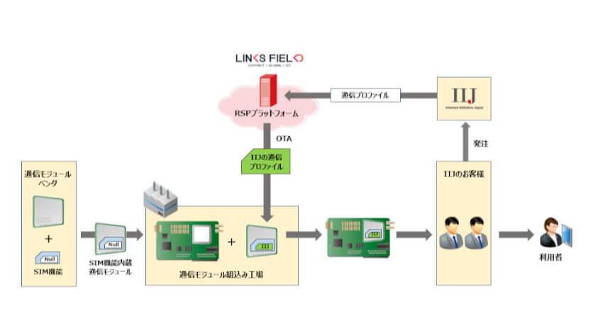IIJとLinks Field Networks、SoftSIMソリューションの共同推進に向けて業務提携
