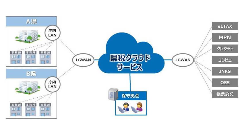 NTTデータ、県向け税務システムを共同利用型のクラウドサービスとして提供