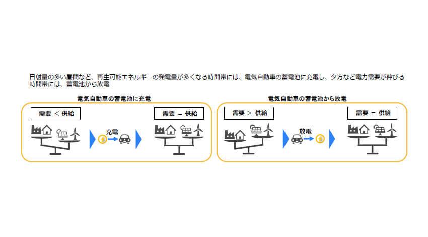 日産・東北電力ほか3社、電気自動車を活用したバーチャルパワープラント構築に向けた「V2G実証プロジェクト」を継続実施