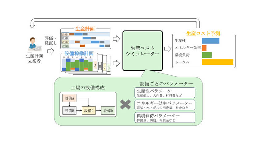 三菱電機、工場運用の改善に貢献する「環境配慮型生産コストシミュレーション技術」を開発