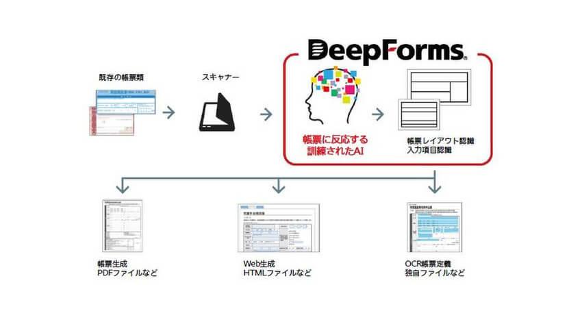 オープンストリームとトッパン・フォームズ、AI画像解析を用いた帳票のデジタル化エンジン「DeepForms」を共同開発