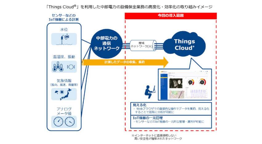 中部電力、NTT ComのIoTプラットフォーム「Things Cloud」導入で設備保全業務の高度化・効率化へ