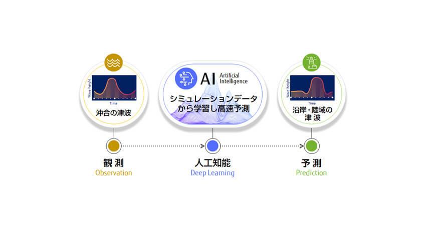 東京大学・東北大学・富士通、スマートフォンアプリとAIを活用した津波避難に関する実証実験を川崎市で実施