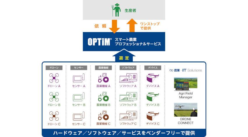 オプティム、スマート農業の課題解決をワンストップで支援する「スマート農業プロフェッショナルサービス」提供開始