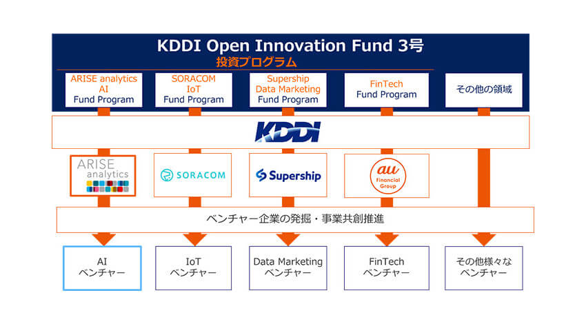 KDDIが「KDDI Open Innovation Fund 3号」を通じてオプティマインドに出資、配送ビジネスへのAI導入を推進