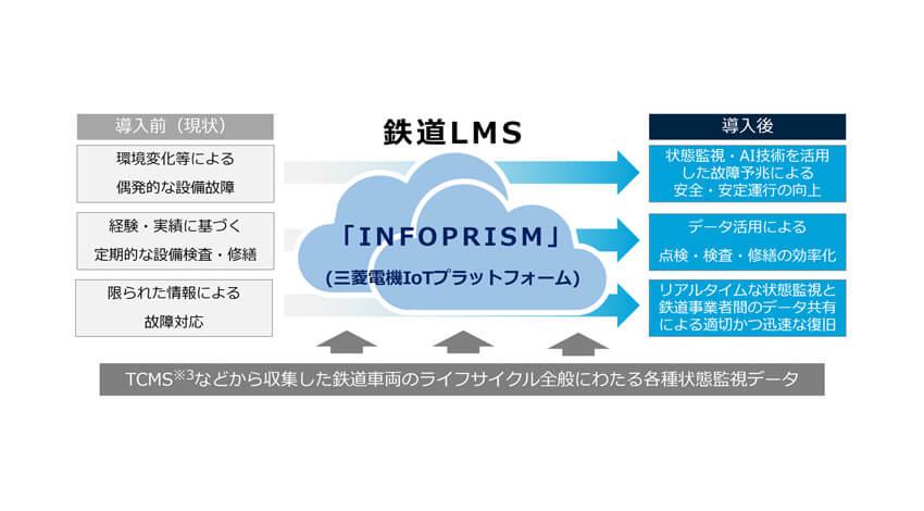 三菱電機、独自のIoTプラットフォーム活用の鉄道車両メンテナンスソリューション「鉄道LMS on INFOPRISM」提供開始