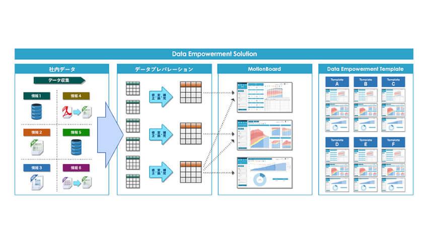 ウイングアーク1stとリアライズが業務提携、BIとデータプレパレーション・サービスが一体化したソリューションを提供