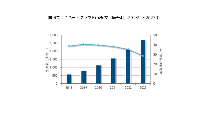 IDC、2023年の国内プライベートクラウド市場は2018年比4.7倍の2兆7,194億円と予測