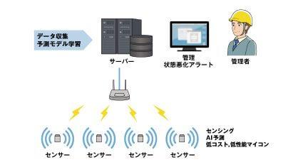 Archaic、未来の状態変化の予測を行うAIセンシング管理技術を開発