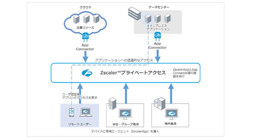 ソフトバンク、企業ネットワーク内外のリソースへアクセスできる「Zscalerプライベートアクセス」を提供開始