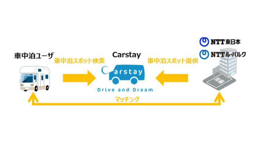 CarstayやNTT東日本などがシェアリングエコノミーで連携、NTT東日本の保有駐車スペースを車中泊スポットとして提供