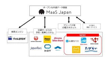 小田急電鉄のMaaSデータ基盤「MaaS Japan」、海外MaaSアプリや自治体・交通関連サービス事業者と連携開始