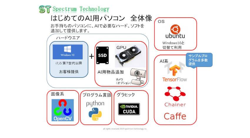 スペクトラム・テクノロジーが「はじめてのAI用パソコン」を発売、既存のWindowsPCにAI用OSやソフト等の追加可能
