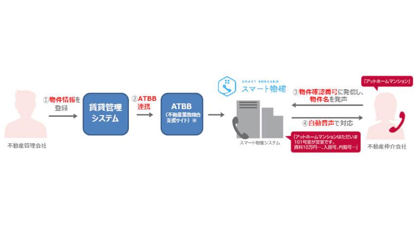 ライナフの「スマート物確」とアットホームの「賃貸管理システム」が連携