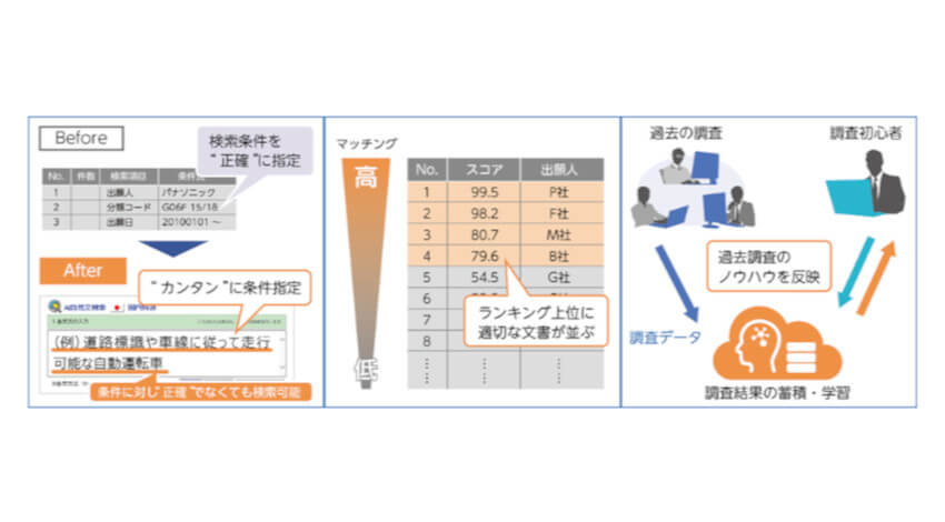 パナソニック・富士通・三菱電機がAI検索機能を共同開発、特許調査業務の効率化を実現
