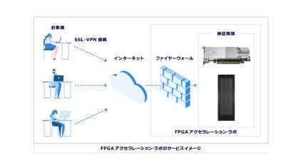 マクニカ、FPGAアクセラレーター・ソリューションの検証プラットフォームを無償提供
