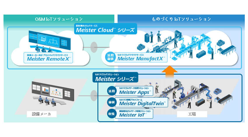 東芝デジタルソリューションズ、製造業のバリューチェーンのデジタル化に対応する「Meister Cloudシリーズ」販売