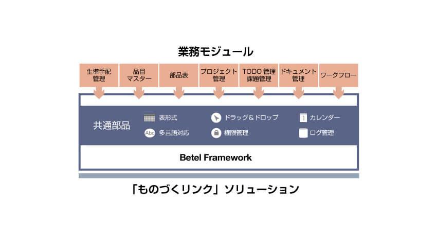 JSOL、組立製造業のものづくりプロセスの効率化を支援する「ものづくリンク」ソリューションを提供開始