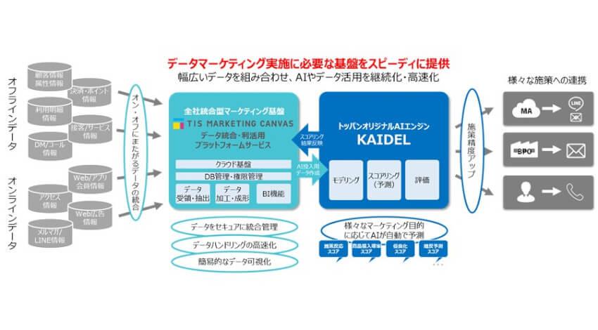 凸版印刷とTIS、AI・DMP活用でデータマーケティング基盤をスピーディに構築