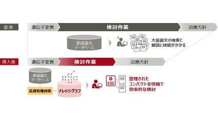 富士通研究所、がんゲノム医療を効率化するAI技術を東大医科研と共同開発