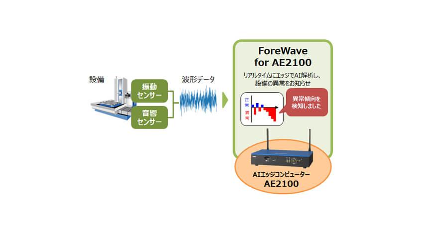 OKIの「ForeWave」、振動や音響等の波形データをエッジ領域でリアルタイムAI解析して設備の異常兆候を検知するメニューを販売