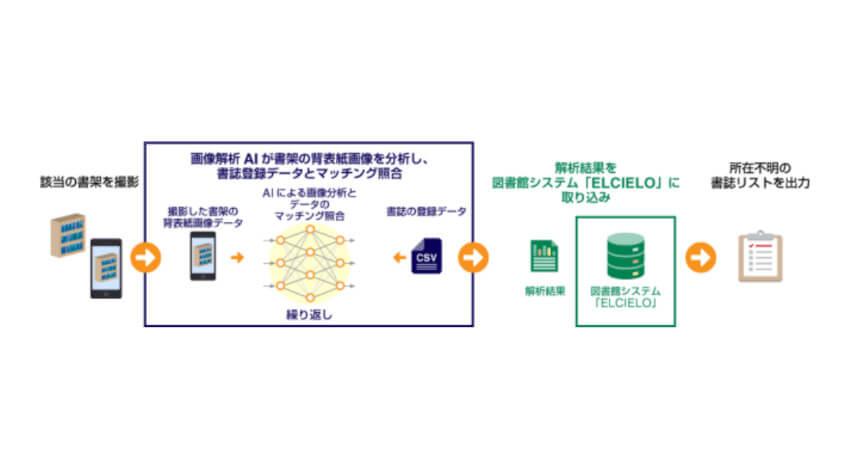 京セラコミュニケーションシステムとRist、公共図書館システム「ELCIELO」と画像解析AIを組み合わせた蔵書点検システムを開発