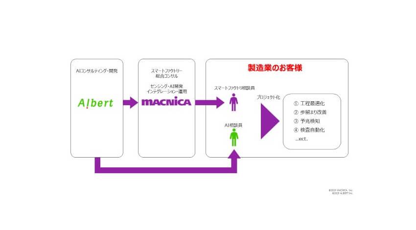 マクニカとALBERT、AI/IoTを活用したスマートファクトリー化を共同支援