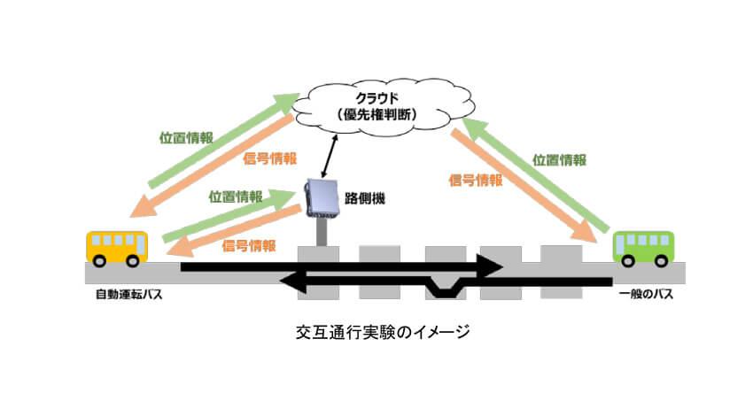 JR東日本など、「2019年度JR東日本管内のBRTにおけるバス自動運転の技術実証」実施