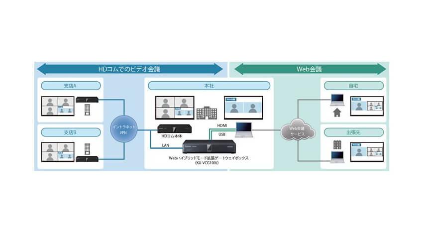 パナソニック、HDコムにSkype等のWeb会議サービスを接続できる「Webハイブリッドモード拡張ゲートウェイボックス」発売