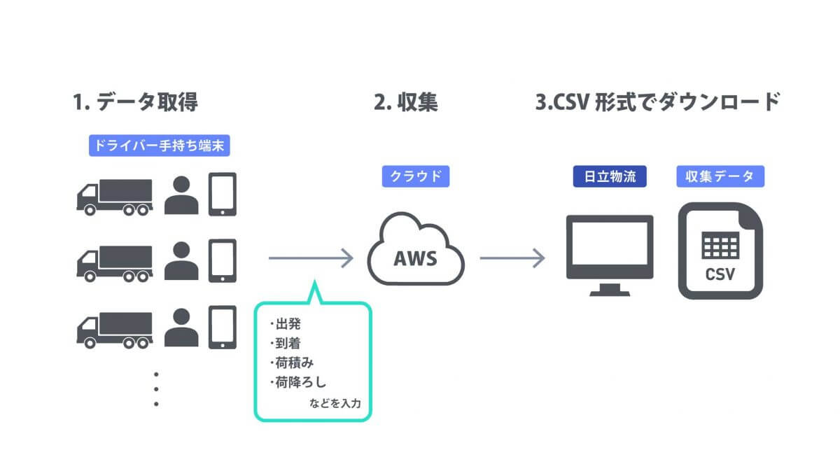 データ取得段階の概念図