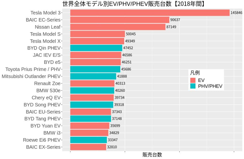 2018年モデル別生産量