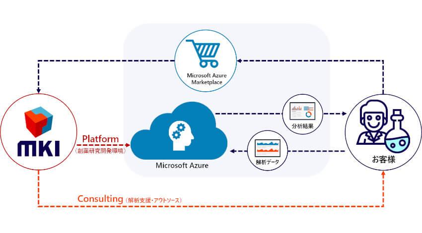 MKI、創薬事業をトータルにサポートする「MKI-DryLab for Microsoft Azure」提供開始