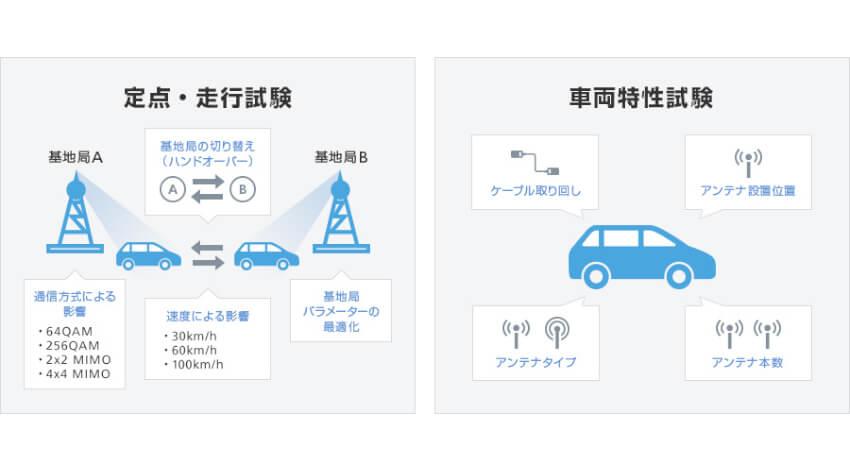 ソフトバンクとホンダ、商用レベルの環境で5Gコネクテッドカーの技術検証を実施