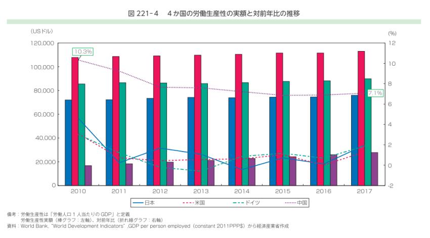 中国製造2025労働生産性