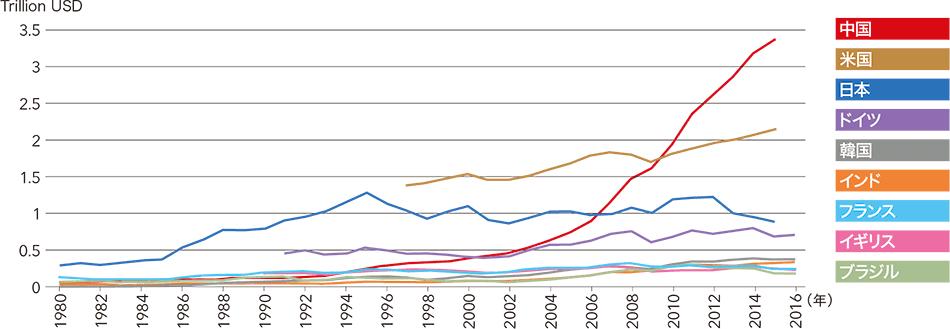 中国製造2025工業付加価値