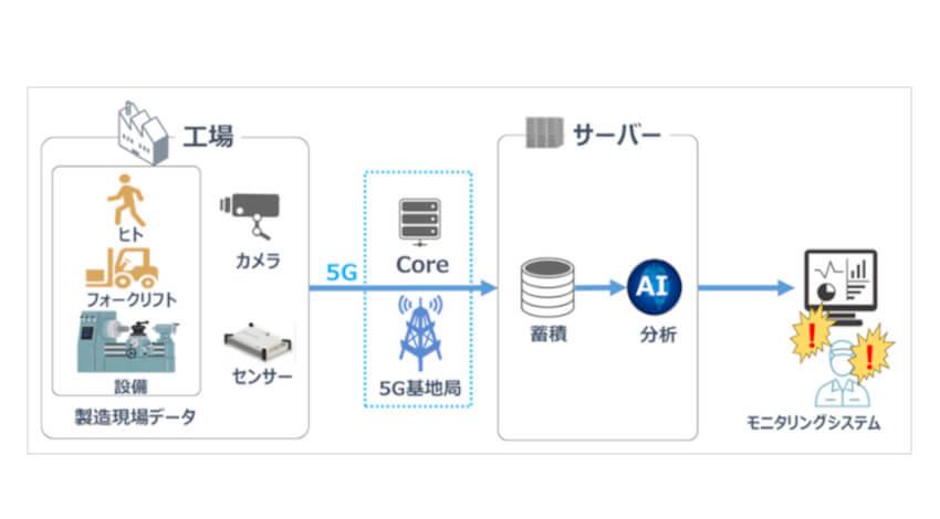 住友電工とソフトバンク、5Gを活用して工場の設備データをリアルタイムで収集して生産性等の向上を目指す実証実験を実施