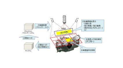 OKI、人が介在する作業を支援するシステム「Projection Complement System」の実証実験をSUBARUと開始