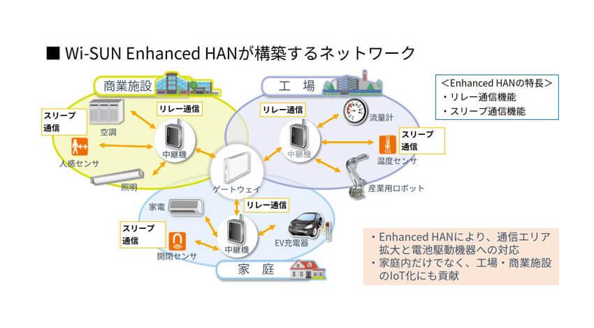 ローム、Wi-SUN Enhanced HANの評価キット「BP35C1-J11-T01」「BP35C2-J11-T01」を販売開始